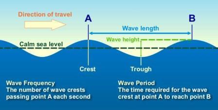 Wavedescription